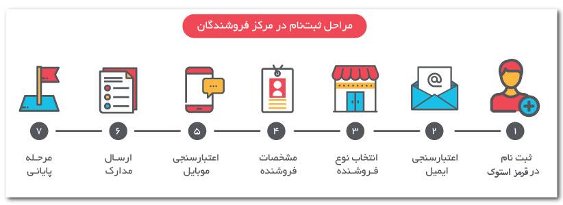 فروشگاه اینترنتی قرمز استوک ، موقعیتی را برای فروشندگان فراهم کرده تا اجناسشان را به شکل اینترنتی بهفروش برسانند
